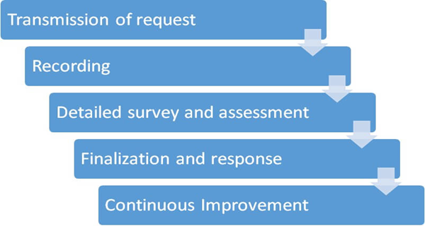 <h4>Customer Application Management Process</h4>  <p><strong>Transmission of request</strong><br /> It is possible for our customers to contact with us with various ways; via call center, e-mail and company&#39;s website.</p>  <p><strong>Recording</strong><br /> All of the customer&rsquo;s complaints are recorded and assessed freely. The record of the compliment is declared to customer via e-mail or phone in one business day.</p>  <p><strong>Detailed survey and assessment</strong><br /> Complaints are assessed by our customer representatives. Our goal is to convert complaints to customer satisfaction with the first contact. The issues that aren&rsquo;t solved by the first contact and that are needed to be detailly survey and assessment are managed and finalized by expert groups within limit of authority.</p>  <p><strong>Finalization and response</strong><br /> Solving our customer problems as soon as possible is the first priority of our company. Each complaint is finalized transparently, objectively and customer orientedly according to our complaint administration with maximum care and attention.</p>  <p><strong>Continuous Improvement</strong><br /> In our complaint process, our quality is continuously improved by reviewing. In order to prevent the repetition of complaints, our process is revised continuously. The most common complaints are followed regularly and after the improvements the rates of increase and decrease are assessed. When repetative problems are determined, the main reason should be determined by analyzing and required arrangements are conducted to not repeat it.</p>